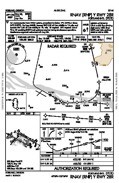 Portland Intl Portland, OR (KPDX): RNAV (RNP) Y RWY 28R (IAP)