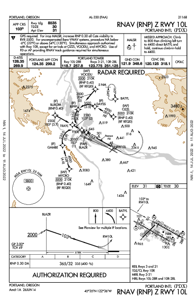 Portland Intl Portland, OR (KPDX): RNAV (RNP) Z RWY 10L (IAP)
