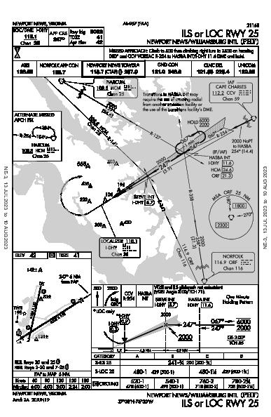 Williamsburg Intl Newport News, VA (KPHF): ILS OR LOC RWY 25 (IAP)
