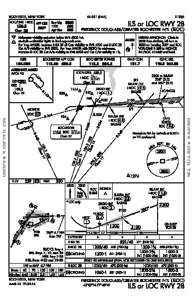 Frederick Douglass - Greater Rochester Intl Rochester, NY (KROC): ILS OR LOC RWY 28 (IAP)