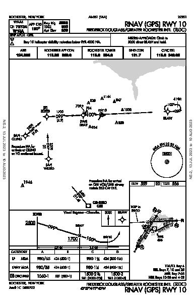 Frederick Douglass - Greater Rochester Intl Rochester, NY (KROC): RNAV (GPS) RWY 10 (IAP)