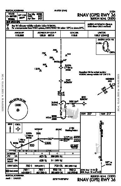 Ruston Rgnl Ruston, LA (KRSN): RNAV (GPS) RWY 36 (IAP)