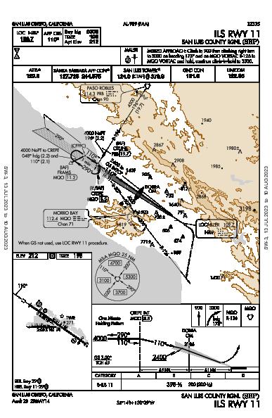 San Luis County Rgnl San Luis Obispo, CA (KSBP): ILS RWY 11 (IAP)