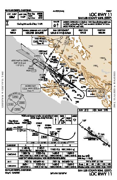 San Luis County Rgnl San Luis Obispo, CA (KSBP): LOC RWY 11 (IAP)