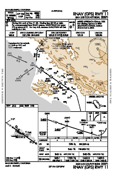 San Luis County Rgnl San Luis Obispo, CA (KSBP): RNAV (GPS) RWY 11 (IAP)