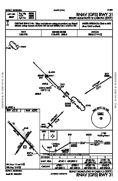 Sidney Municipal Sidney, NE (KSNY): RNAV (GPS) RWY 31 (IAP)