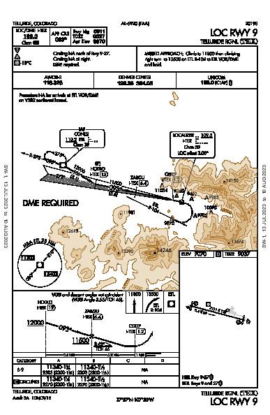 Telluride Rgnl Telluride, CO (KTEX): LOC RWY 09 (IAP)