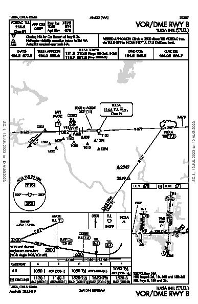 Tulsa Intl Tulsa, OK (KTUL): VOR/DME RWY 08 (IAP)