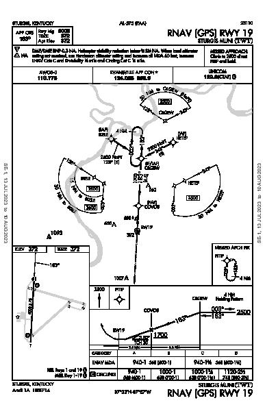 Sturgis Muni Sturgis, KY (KTWT): RNAV (GPS) RWY 19 (IAP)