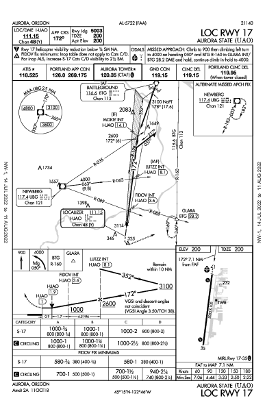 Aurora State Aurora, OR (KUAO): LOC RWY 17 (IAP)