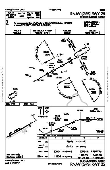 Ohio Univ Athens/Albany, OH (KUNI): RNAV (GPS) RWY 25 (IAP)
