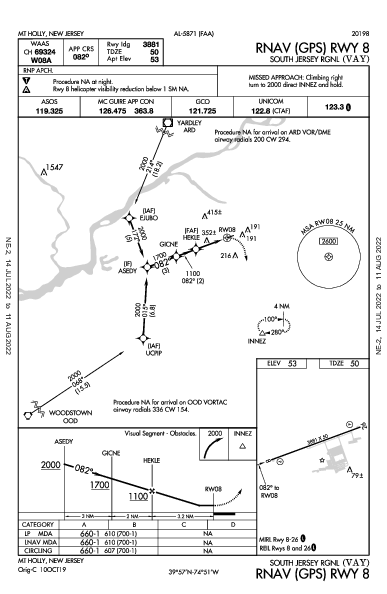 South Jersey Rgnl Mount Holly, NJ (KVAY): RNAV (GPS) RWY 08 (IAP)